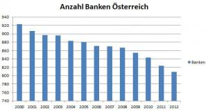 Chart Anzahl Banken in Österreich in Jahren 2000 bis 2012.