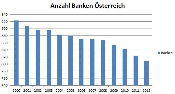 Anzahl Banken In österreich Banken Auskunftat