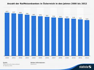 Statistik: Anzahl der Raiffeisen Banken in Österreich 2000 bis 2012.