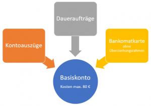 Basiskonto - Kontoauszüge, Daueraufträge und Bankomatkarte ohne Überziehungsrahmen für maximal 80 Euro im Jahr.